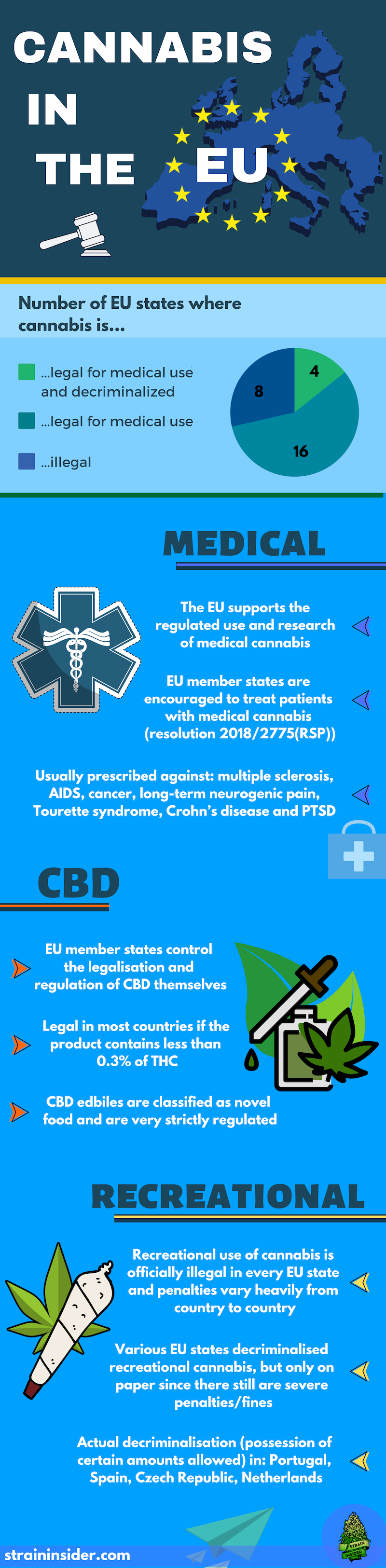 The Legal Situation of Cannabis in the European Union in 2019